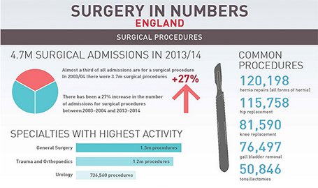 Surgery-by-numbers