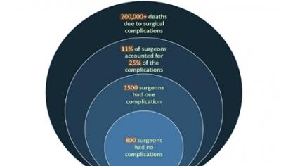 US-Surgeon-data