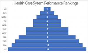 health care rankings